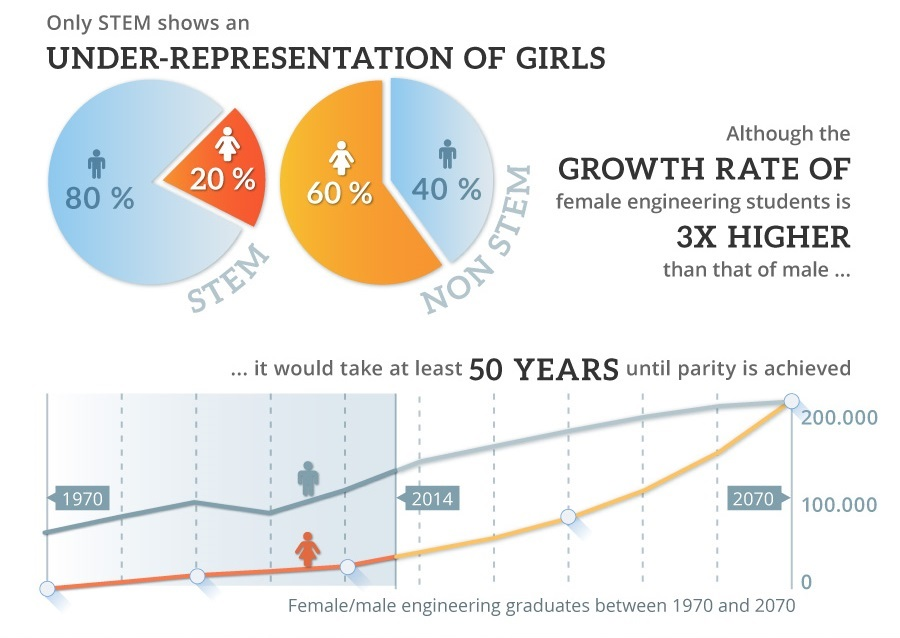 #BeBoldForChange was the theme to this year's International Women's Day. This great infographic by Trade Machines FI GmbH introduces the difficulties women have to face when deciding to enter the highly male-dominated field of engineering - an explanation for why only 13% of US engineers are female. (Copyright Trade Machines FI GmbH)